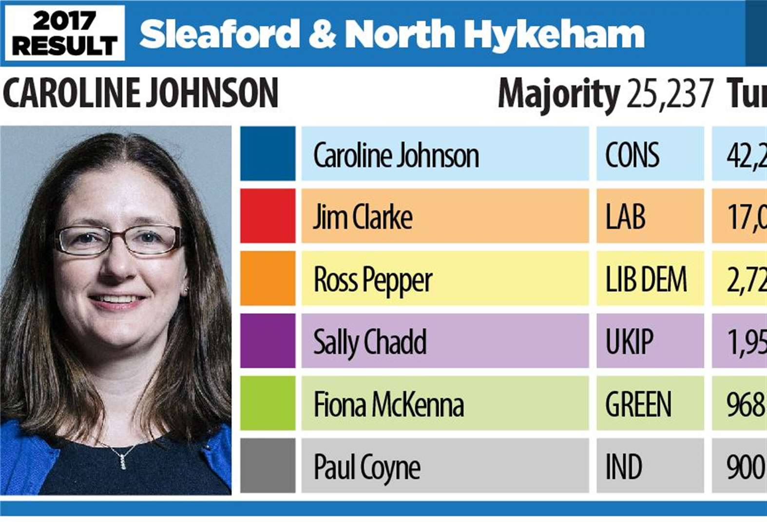 General Election 2019: The counting begins for Sleaford and North Hykeham constituency